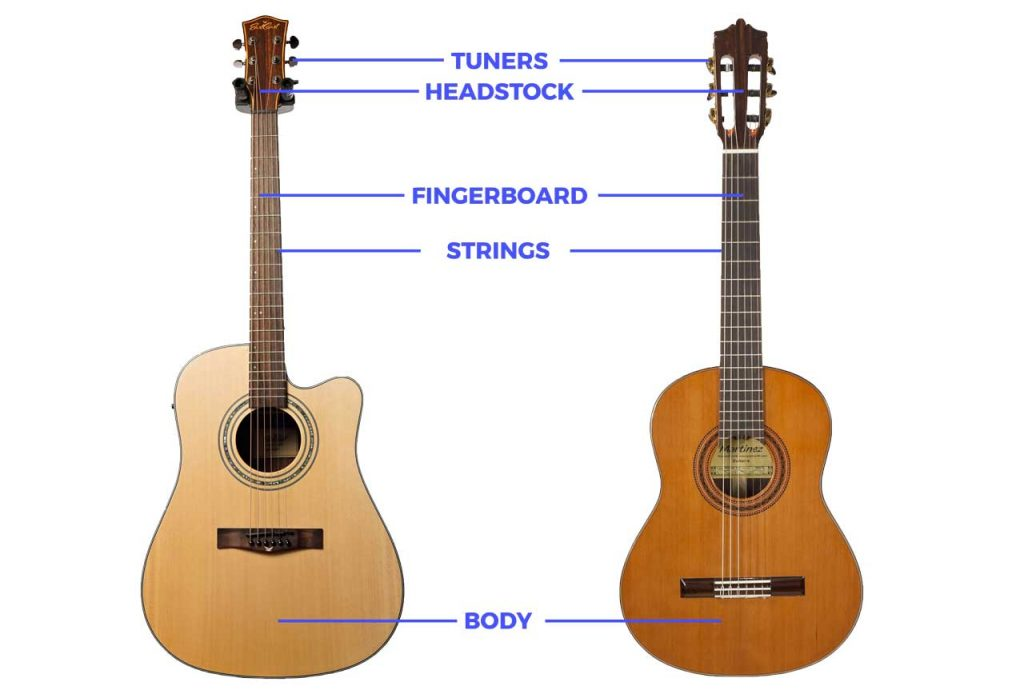 Acoustic and classical guitar part names